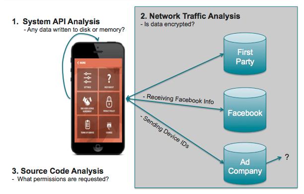 Privacy Risk Assessment for Mobile Applications » Developer Blog