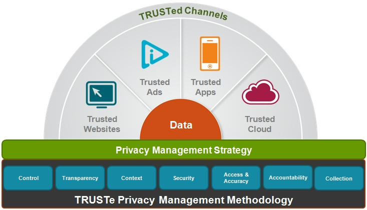 How TRUSTe Powers Compliance With The Privacy Bill Of Rights ...