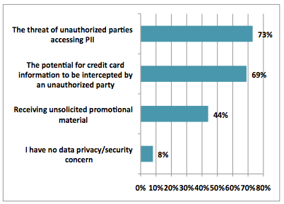 privacy protection for consumers should be in place What is privacyyour personal information is more than your name, address and social security number it includes your shopping habits, driving record, medical.