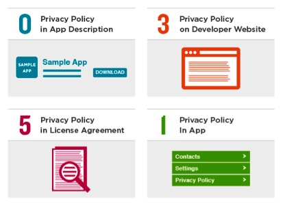 Only 1 top free iPad app has a privacy policy | TrustArc