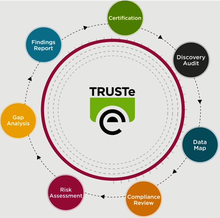 TRUSTed Assessments image